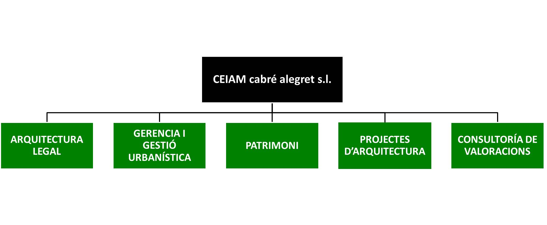 diagrama CEIAM VERD CAT